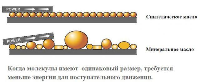 Молекулы обоих разновидностей масла