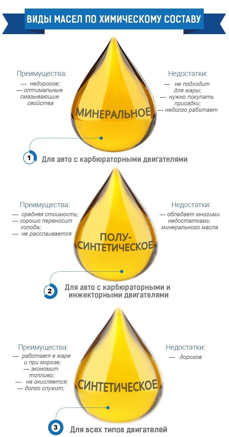 Виды масел по химическому составу