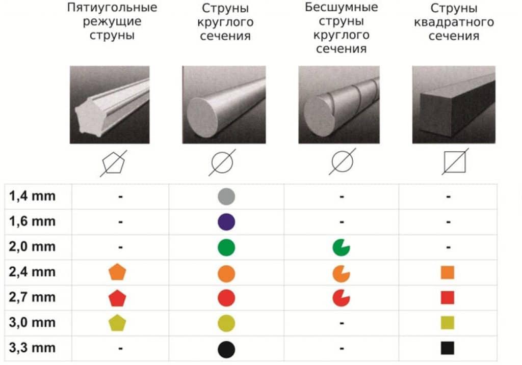 классификация лесок