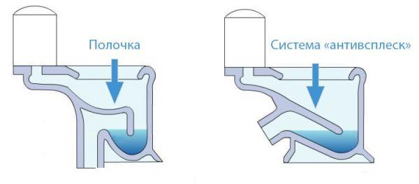 Система Антивсплеск